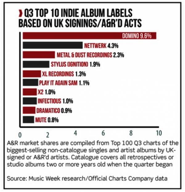 Top Ten UK Indie labels